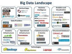 BIG Data landschap