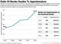 Ration of Border Deaths to Apprehensions 2007-2011