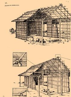 """""""The traditional Malagasy house is built on a rectangular plan. Ridge beam supporting the gabled roof is oriented north-south. Each """"destiny"""" Zodiac (see magic) corresponds to a direction. The door is to the southwest. Is scanned, it repels dirt lay in that direction."""" Jacques Faublée Ethnography Of Madagascar"""