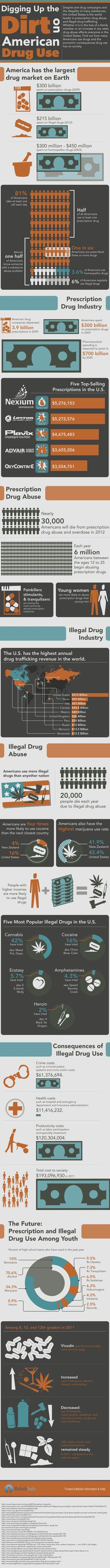 Prescription and Illegal Drug Use in America: