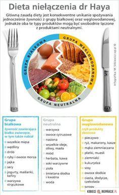Zobacz zdjęcie dieta niełączenia dr Haya w pełnej rozdzielczości Healthy Habits, Healthy Tips, Healthy Recipes, Food Lovers Diet, Sixpack Training, Diet And Nutrition, Natural Health, Diet Recipes, Meal Planning