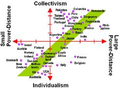 Individualism in American workplace?