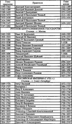 Правители России русские цари хронология история России