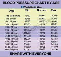 Natural Blood Pressure, Blood Pressure Symptoms, Healthy Blood Pressure, Blood Pressure Remedies, Blood Pressure Numbers, Blood Pressure Chart, Lower Blood Pressure, Dr Oz, Healthy Life