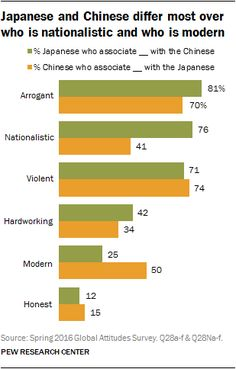 Japanese and Chinese differ most over who is nationalistic and who is modern | Pew Research Center