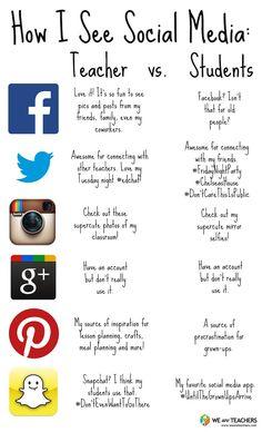 Social Media: Students vs. Teachers