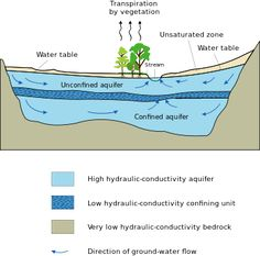 An aquifer is an underground layer of water-bearing permeable rock or unconsolidated materials (gravel, sand, or silt) from which groundwater can be extracted using a water well. The study of water flow in aquifers and the characterization of aquifers is called hydrogeology.