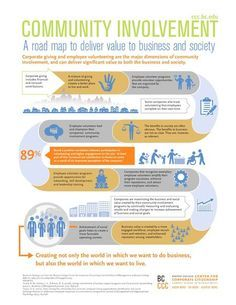 Community Involvement Study Infographic from Boston College Center for Corporate Citizenship. The study finds that the majority of companies today report that community involvement contributes to key business goals, including improved reputation and the attraction and retention of employees. It also illuminates the important relationship between community involvement efforts—such as employee volunteer programs and corporate giving campaigns—to employee engagement.