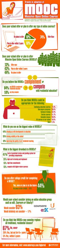 Check out the MOOCs trends in highered as of this...   in the cloud