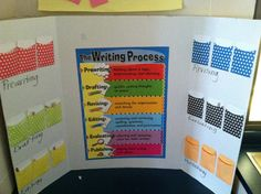 Writing process board. I use it during my writer's workshop. This allows students to track their writing journey. Popsicle sticks are placed inside the pockets with each students name on it.