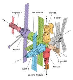 Spektr module drawing mir wikipedia the free encyclopedia the main components of mir shown as a line diagram with each module highlighted in ccuart Images