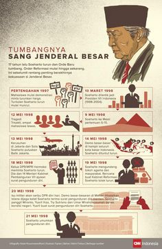 Tumbangnya Soeharto, Sang Jenderal Besar Work Quotes, Life Quotes, National History, Knowledge Quotes, Leadership Quotes, Educational Activities, History Facts, Study Tips, Fun Facts