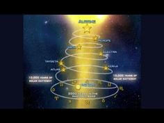 """ Alcyon Pleiades (Part 2 of 3) - Original Version "" !... http://www.uvioo.com/video?m=Samissomar&so=yt&v=GF5yBbY3EFE"