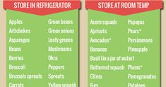 Check out this useful fruit and vegetable storage chart to help you keep your fruit and vegetables fresh for as long as possible! It will save you money! Good storage techniques can make a huge difference to... [read more]