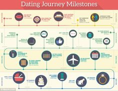 An infographic by Match.com shows the most common relationship milestones of the average couple