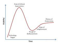 Gartner Hype Cycle | CustomerThink