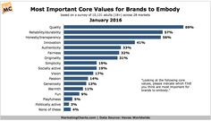 The Core Values Consumers Feel Are Most Important For Brands to Embody