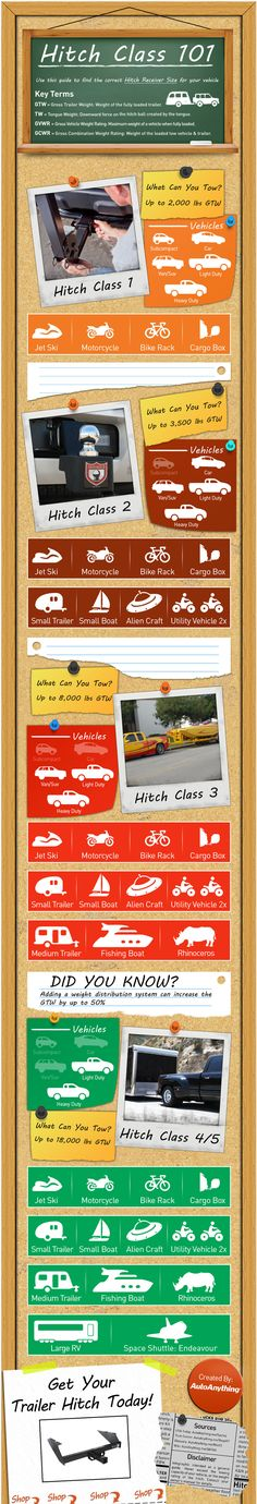 Know which hitch is the right for you! Trailer Hitch Class Infographic