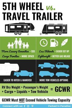 Know the difference between a fifth wheel vs. a travel trailer. Luxury camping options for any budget. Figure out which would be the better towing camper option for you. Tips and hacks for each outdoor adventure.