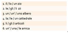 Italienisch Übungen: Hier eine Übung zu den Artikeln. Entscheide, welcher Artikel der richtige ist.  Lösung: 1. lo zio 2. gli zii 3. un albero 4. la cattedrale 5. gli articoli 6. un'amica