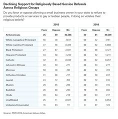 Most Americans Dont Think Religious-Based Discrimination Should Be Lawful