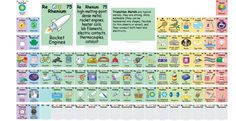 What Are All The Elements In The Periodic Table Actually Used For? | IFLScience