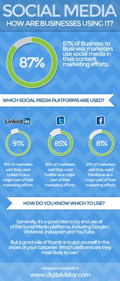 #SocialMedia - How are Businesses Using It?