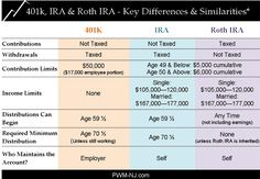 Worksheet Ira Information Worksheet retirement information about and need to on pinterest roth ira