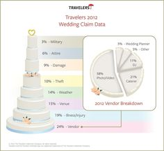 According to an analysis of 2012 wedding insurance claims by Travelers, 58 percent of all wedding claims related to vendor issues involve problems with the photographer. Wedding Planning Tips, Budget Wedding, Wedding Vendors, Wedding Tips, Diy Wedding, Wedding Planner, Wedding Cakes, Dream Wedding, Wedding Day