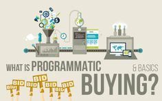 """""""What is Programmatic Buying"""": - Means online showcase promoting that is totaled, booked, flighted, analysis and enhanced by means of interest side stage. For more info you can visit this source: - http://www.digitalinfusion.in/programmatic-display-buying-101/ and also call us @ 098710 24047"""