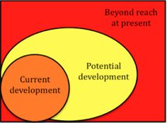 10 best psychologists theories images on pinterest developmental theories of cognitive development lev vygotsky fandeluxe Images