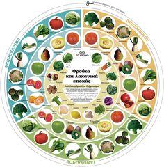 Φρούτα και λαχανικά εποχής | Greek Infographics
