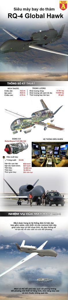 RQ-4 Hàn Quốc sẽ soi rõ căn cứ tên lửa và hạt nhân của Triều Tiên