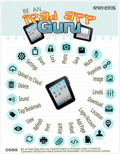 LOVE, LOVE, LOVE this iPad App Guru Graphic! There are lots of similarities between ipad apps - the way they save, share and work with files is often the same. Another similarity is the common use of ipad icons. Once you have mastered one app... (Wonder if we can turn this in to a Bingo game :/ )