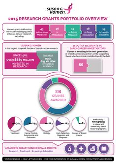 Susan G. Komen® 2015 Breast Cancer Research Funding Targets Early-Career Investigators, New Therapies, Health Inequities and Metastatic Disease Research Grants, Spa Therapy, Cancer Treatment, Breast Cancer, Drugs, Medicine, Education, Feelings, Aerobic Exercises