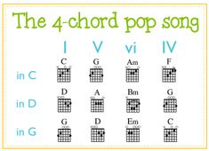 Learn to play the rhythm guitar with these straightforward recommendations. Playing a guitar is straightforward to understand, and can open countless musical opportunities. Free Guitar Chords, Music Chords, Guitar Chord Chart, Learn Guitar Online, Learn To Play Guitar, Music Theory Guitar, Guitar Songs, Guitar Tips, Ukulele