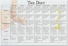 Σχετική εικόνα Diet, Personalized Items, Get Skinny, Per Diem, Diets