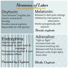 Important and helpful to understand the hormones of labour #birthmatters