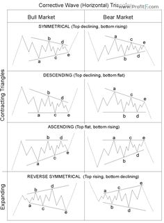 Elliott Wave -Forex Trading With The Elliott Wave Theory Forex Trading Basics, Learn Forex Trading, Wave Theory, Stock Trading Strategies, Trading Quotes, Stock Charts, Cryptocurrency Trading, Technical Analysis, Wave Pattern