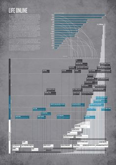 #infographic #data #visualization