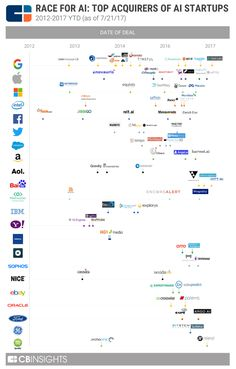 Is It Any Surprise Who Is Buying All the AI Tech Startups? AI startups are being bought up by titans in the digital economy. Here's a list of companies with the most artificial intelligence startup acquisitions. Business Technology, Digital Technology, Learn Artificial Intelligence, Machine Learning Deep Learning, Small Business Trends, Business Tips, Certificates Online, Technology Integration, Computer Science