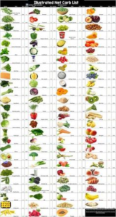 For The Love Of Banting: Complete Banting Net Carb List food list ohne kohlenhydrate carbohydrates carb kohlenhydrate kohlenhydrate rezepte Ketogenic Food List, Low Carb Food List, Ketogenic Diet For Beginners, Ketogenic Recipes, Diet Recipes, Carb List, Banting Food List, Healthy Carbs List, Low Glycemic Foods List