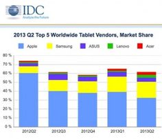 IDC Reveals The Whole Truth for Tablets