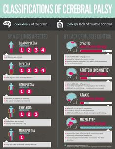 Cerebral Palsy Awareness - Infographics as Resources