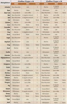 animal crossing new leaf coffee guide - Google Search