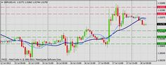 Forex Technical & Market Analysis FXCC Jul 18 2013 - Expert Trading Community - Traddr™