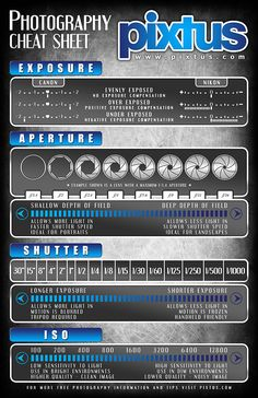 Photography cheat sheet - great visual guide as a reminder of what your camera settings mean