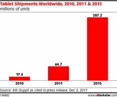 eMarketer reports data from iSuppli that by 2015 there will be 287.2 million tablet shipments worldwide.