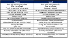 keynesian vs neoclassical