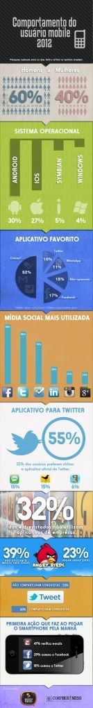 Comportamento dos Usuários Mobile2012 [infografico]